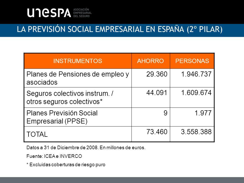 LA PREVISIÓN SOCIAL EMPRESARIAL EN ESPAÑA (2º PILAR)