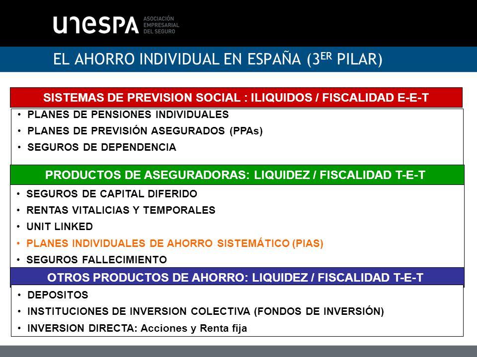 EL AHORRO INDIVIDUAL EN ESPAÑA (3ER PILAR)