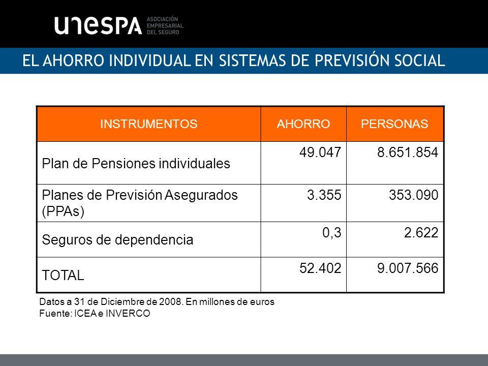 EL AHORRO INDIVIDUAL EN SISTEMAS DE PREVISIÓN SOCIAL