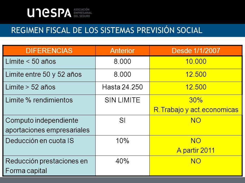 REGIMEN FISCAL DE LOS SISTEMAS PREVISIÓN SOCIAL