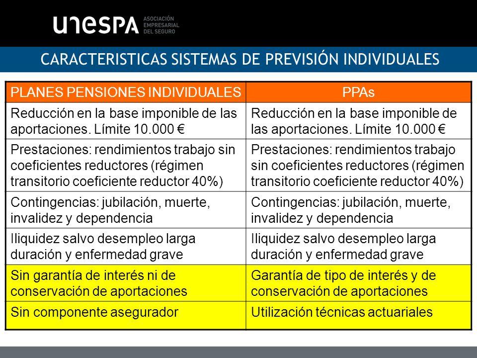 CARACTERISTICAS SISTEMAS DE PREVISIÓN INDIVIDUALES