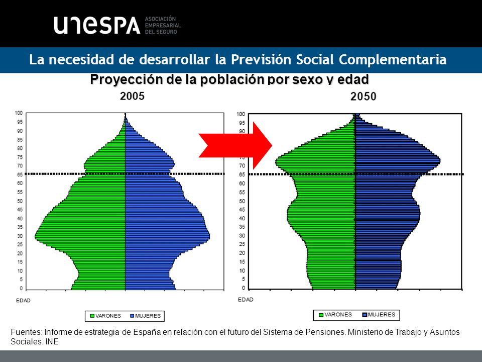 Proyección de la población por sexo y edad
