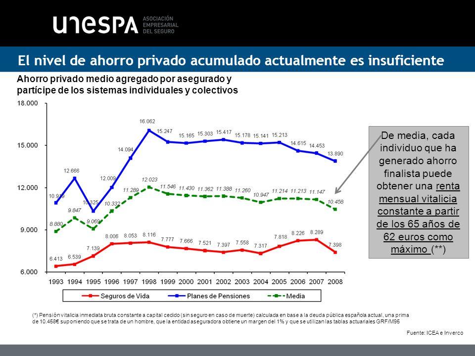 El nivel de ahorro privado acumulado actualmente es insuficiente