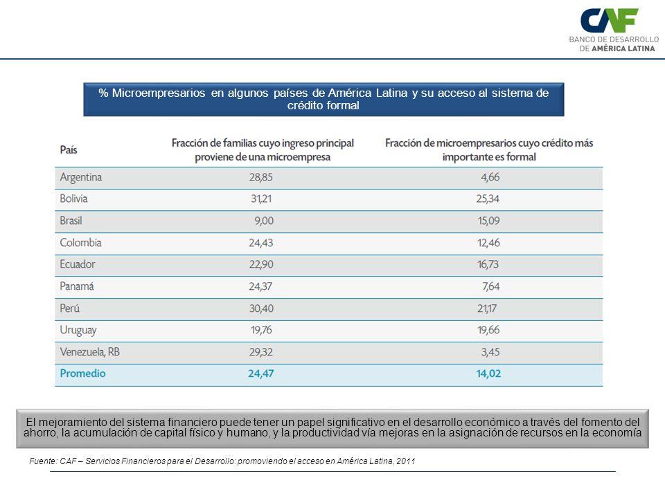% Microempresarios en algunos países de América Latina y su acceso al sistema de crédito formal