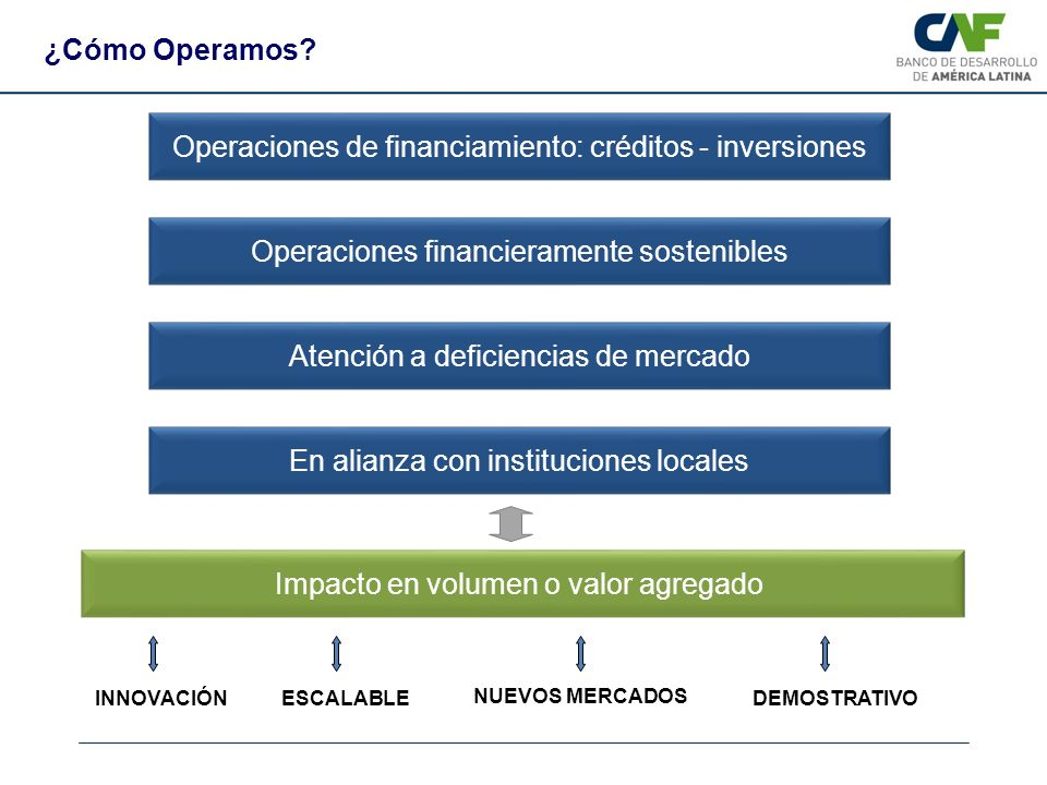 Operaciones de financiamiento: créditos - inversiones