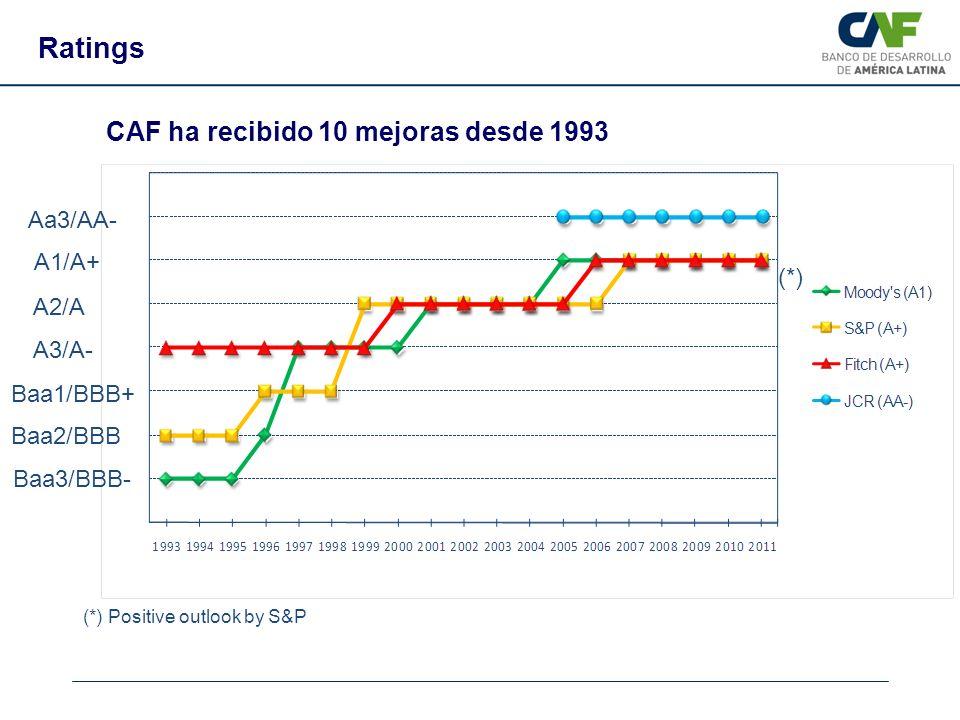 Ratings CAF ha recibido 10 mejoras desde 1993 Aa3/AA- A1/A+ (*) A2/A