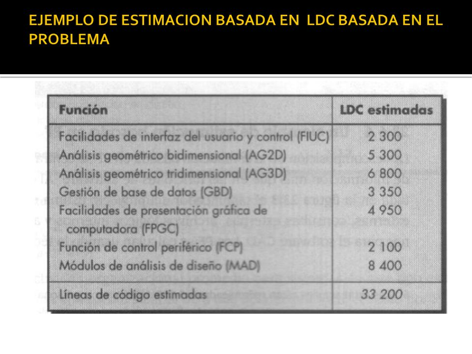 EJEMPLO DE ESTIMACION BASADA EN LDC BASADA EN EL PROBLEMA