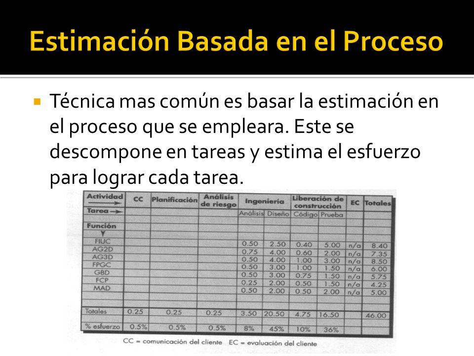 Estimación Basada en el Proceso