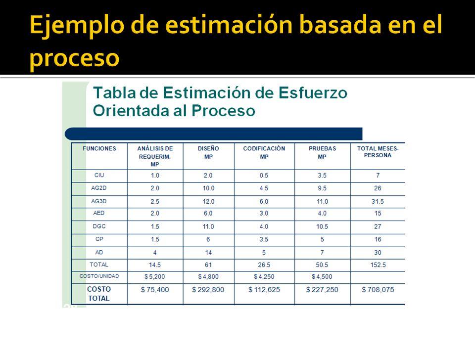 Ejemplo de estimación basada en el proceso