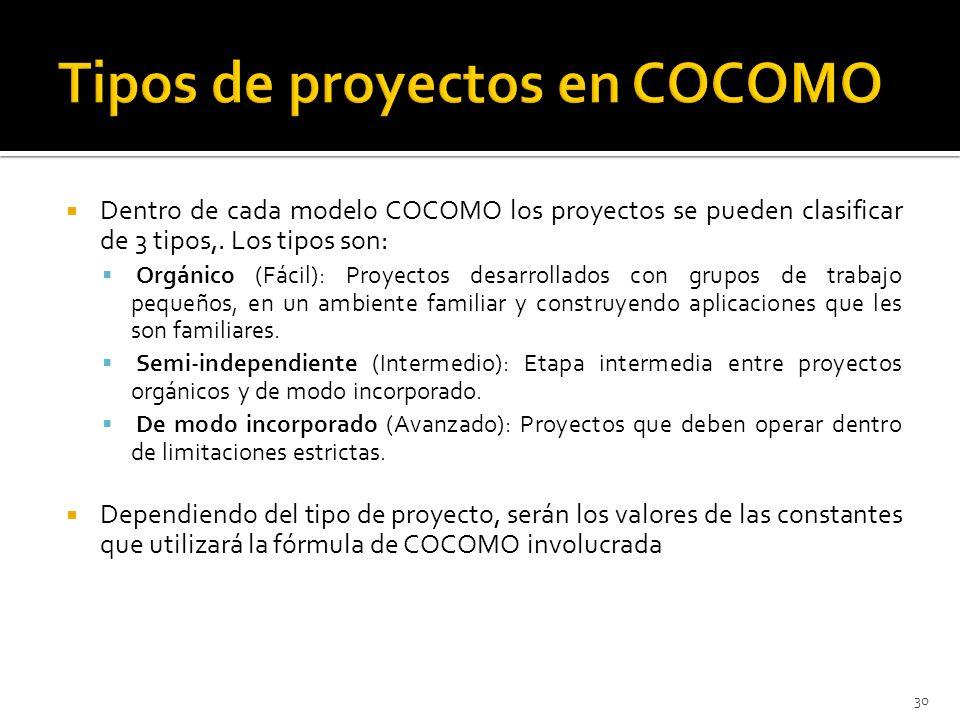 Tipos de proyectos en COCOMO