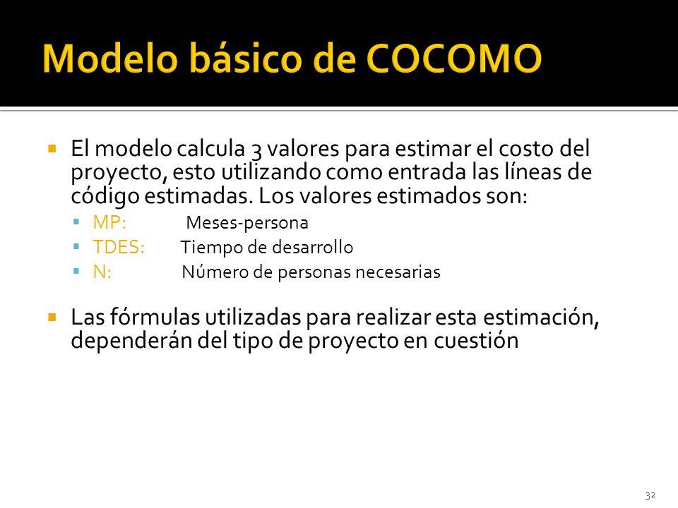 Modelo básico de COCOMO