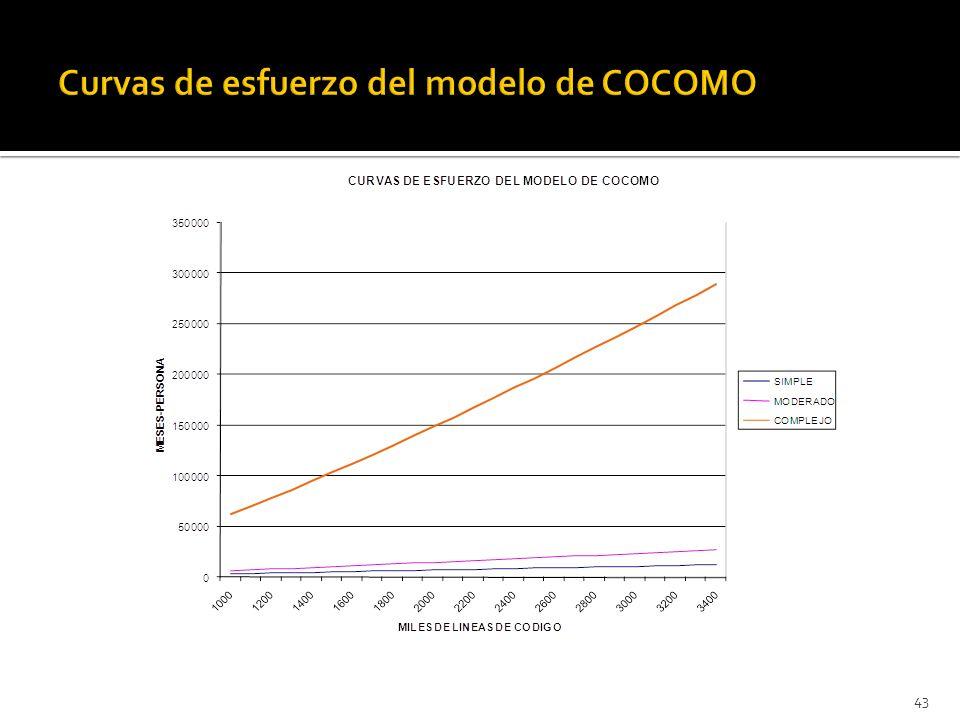 Curvas de esfuerzo del modelo de COCOMO