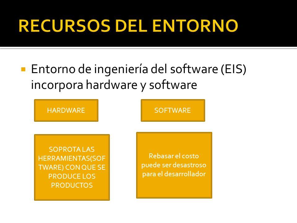 RECURSOS DEL ENTORNO Entorno de ingeniería del software (EIS) incorpora hardware y software. HARDWARE.