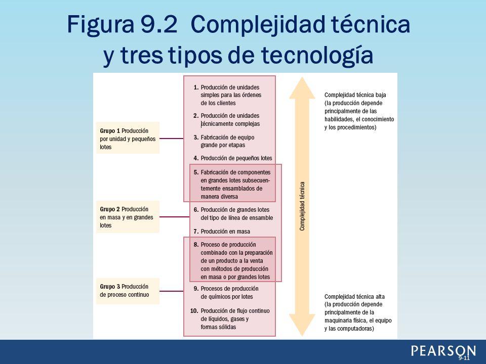Figura 9.2 Complejidad técnica y tres tipos de tecnología