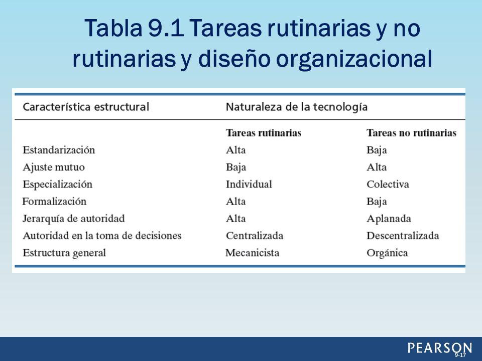 Tabla 9.1 Tareas rutinarias y no rutinarias y diseño organizacional