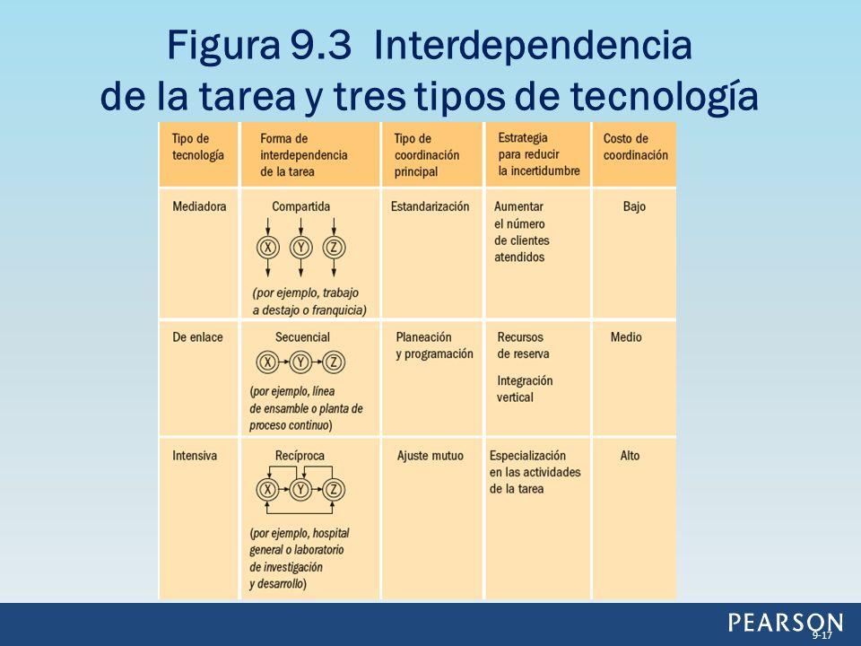 Figura 9.3 Interdependencia de la tarea y tres tipos de tecnología