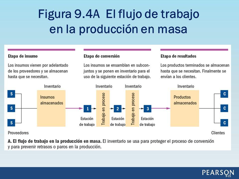 Figura 9.4A El flujo de trabajo en la producción en masa