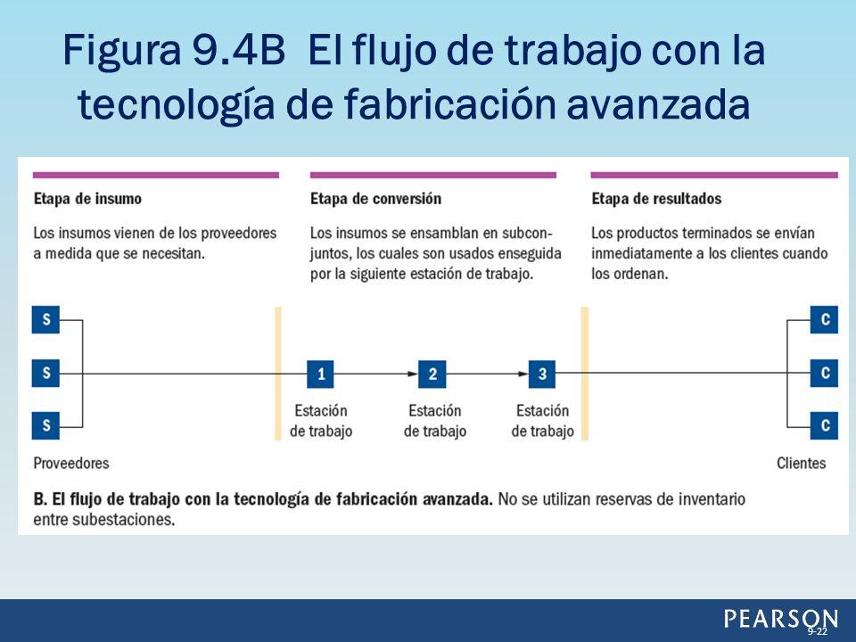 Figura 9.4B El flujo de trabajo con la tecnología de fabricación avanzada