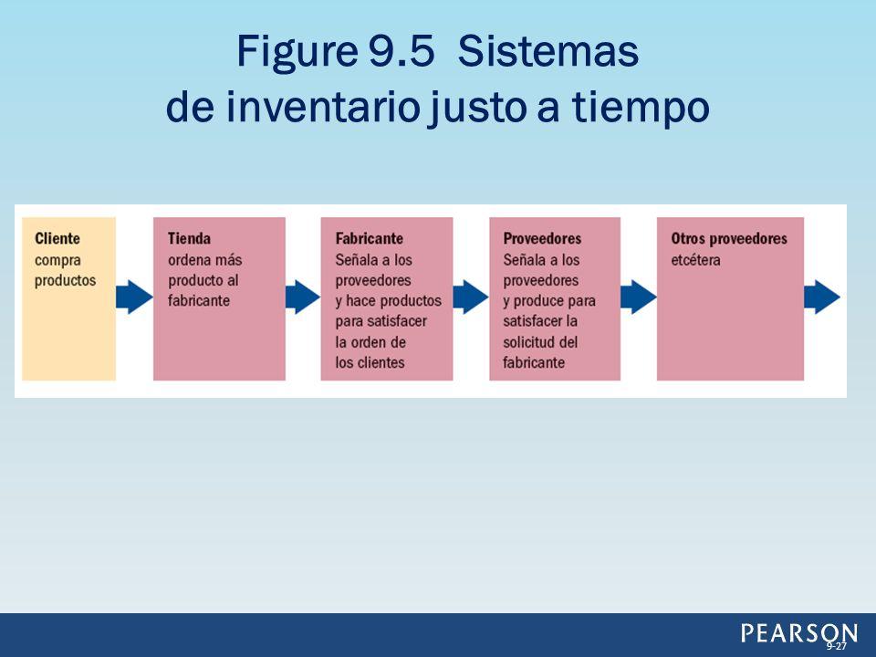 Figure 9.5 Sistemas de inventario justo a tiempo