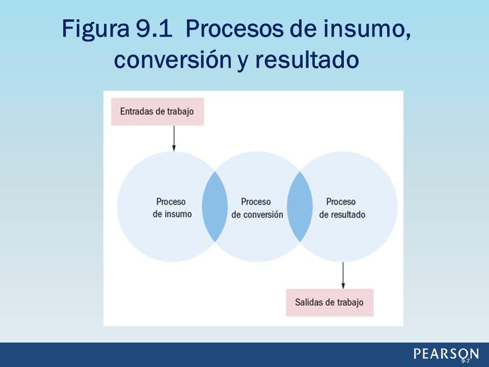 Figura 9.1 Procesos de insumo, conversión y resultado