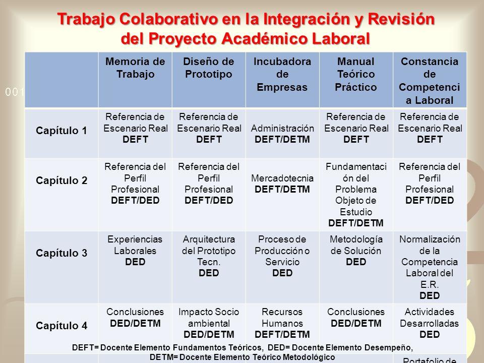 Trabajo Colaborativo en la Integración y Revisión del Proyecto Académico Laboral