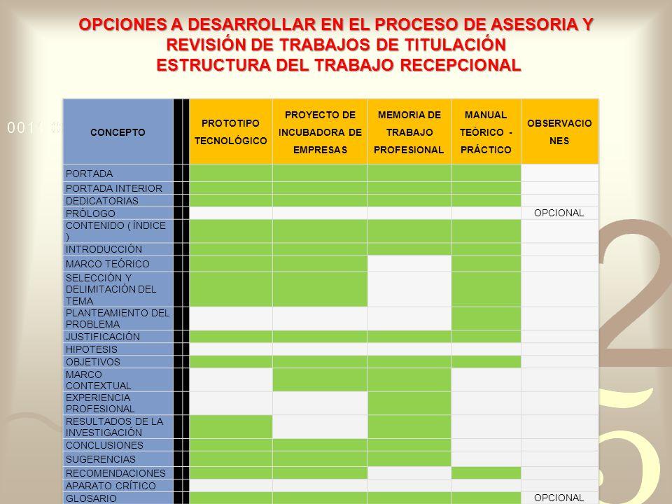 OPCIONES A DESARROLLAR EN EL PROCESO DE ASESORIA Y REVISIÓN DE TRABAJOS DE TITULACIÓN ESTRUCTURA DEL TRABAJO RECEPCIONAL