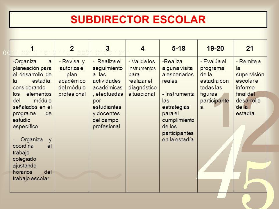 - Revisa y autoriza el plan académico del módulo profesional