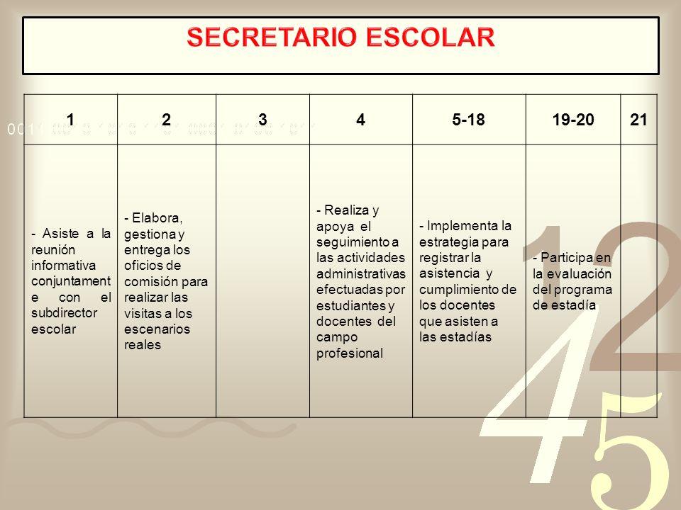 SECRETARIO ESCOLAR 1. 2. 3. 4. 5-18. 19-20. 21. - Asiste a la reunión informativa conjuntamente con el subdirector escolar.
