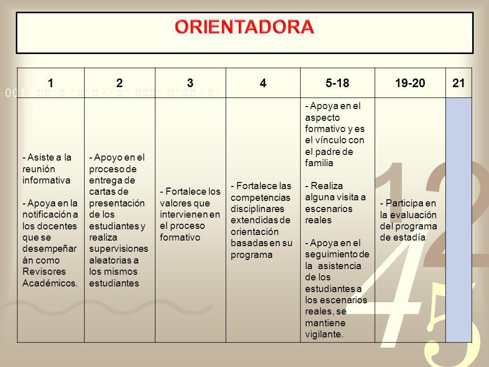 ORIENTADORA 1 2 3 4 5-18 19-20 21 - Asiste a la reunión informativa