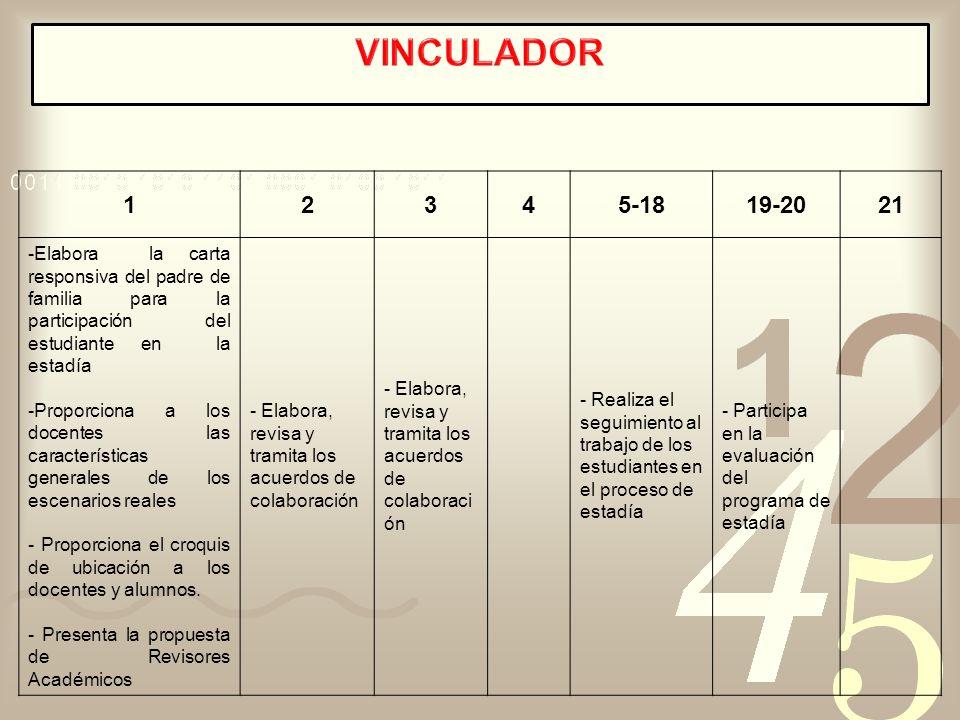 VINCULADOR 1. 2. 3. 4. 5-18. 19-20. 21. Elabora la carta responsiva del padre de familia para la participación del estudiante en la estadía.