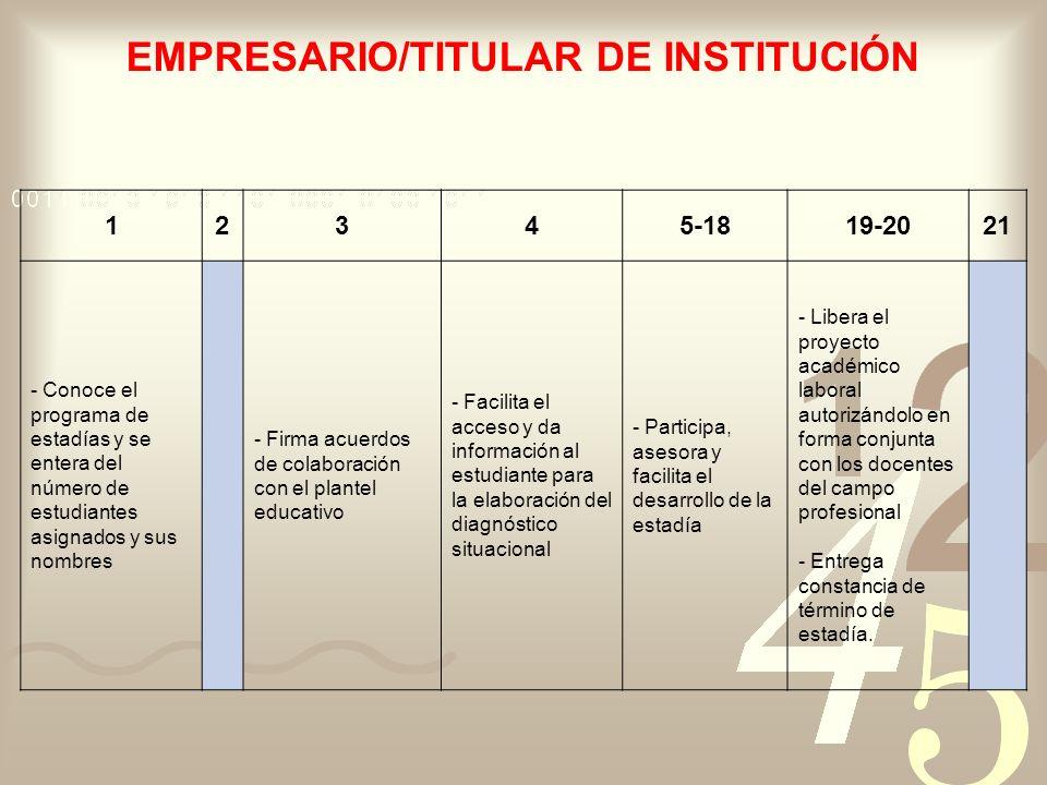 EMPRESARIO/TITULAR DE INSTITUCIÓN