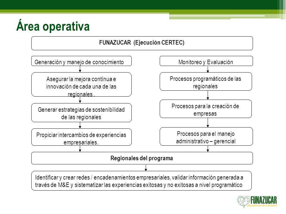 FUNAZUCAR (Ejecución CERTEC) Regionales del programa