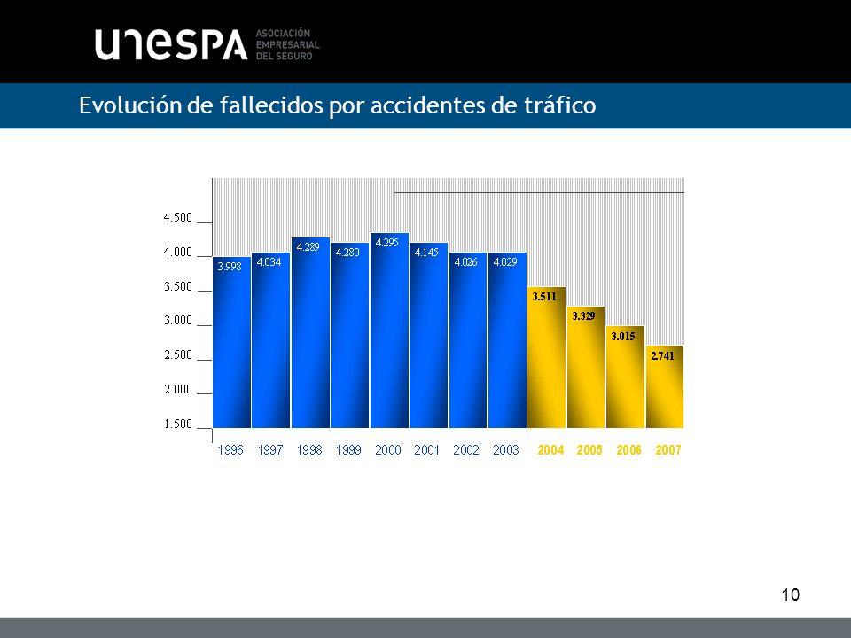 Evolución de fallecidos por accidentes de tráfico
