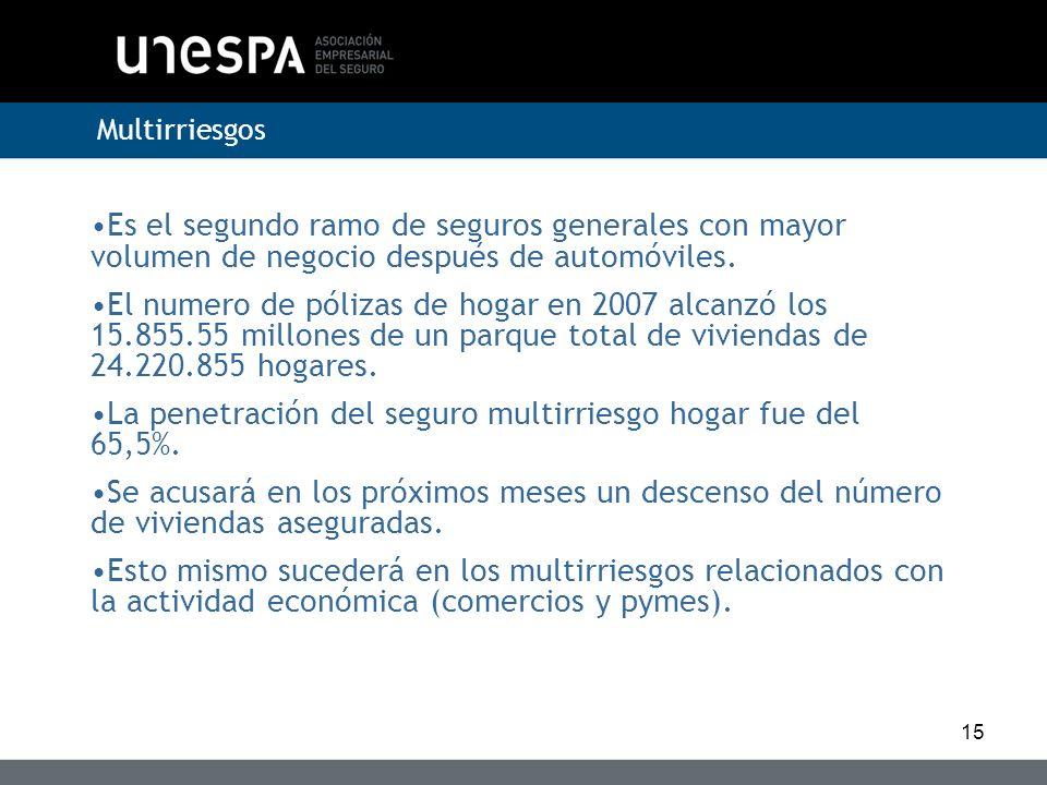 La penetración del seguro multirriesgo hogar fue del 65,5%.