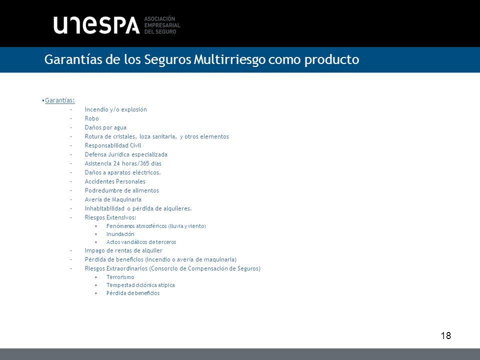 Garantías de los Seguros Multirriesgo como producto