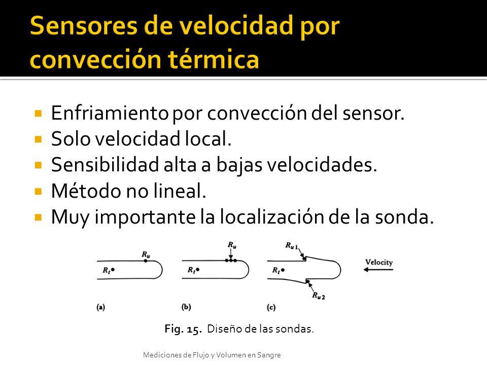 Sensores de velocidad por convección térmica