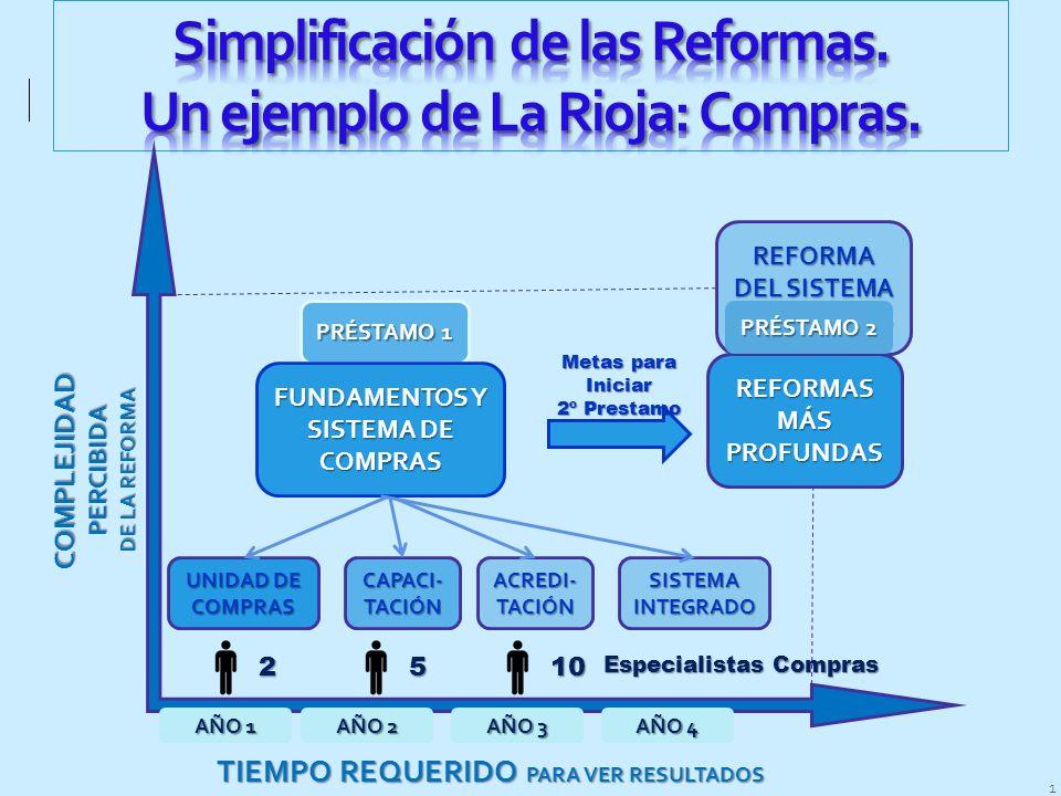 Simplificación de las Reformas. Un ejemplo de La Rioja: Compras.