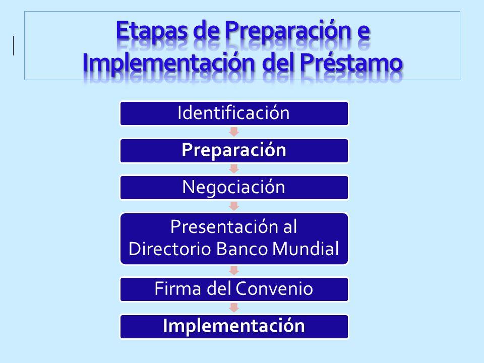 Etapas de Preparación e Implementación del Préstamo