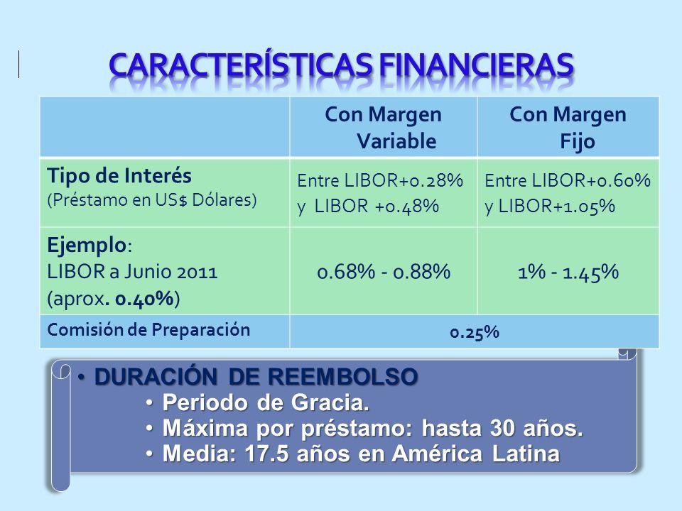 CARACTERÍSTICAS FINANCIERAS