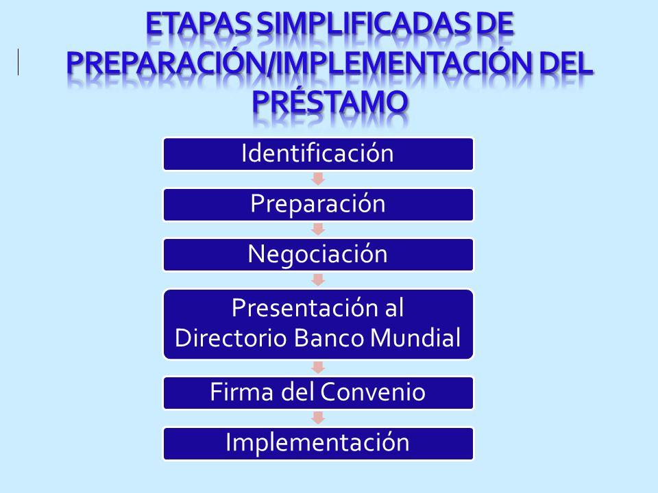 ETAPAS SIMPLIFICADAS DE PREPARACIÓN/IMPLEMENTACIÓN DEL PRÉSTAMO