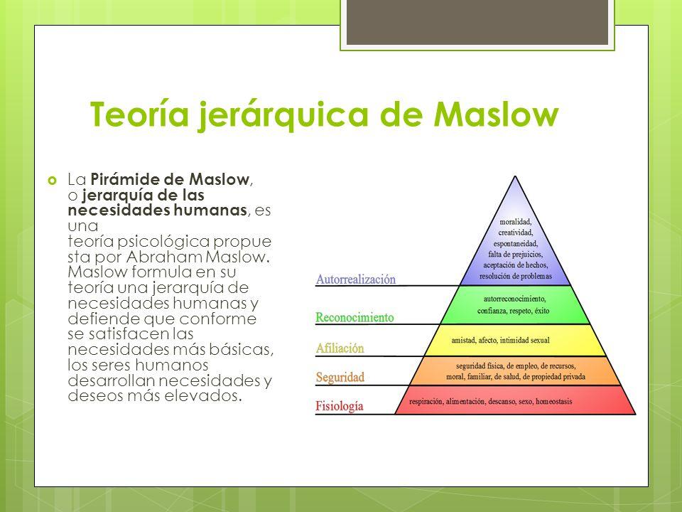 Teoría jerárquica de Maslow