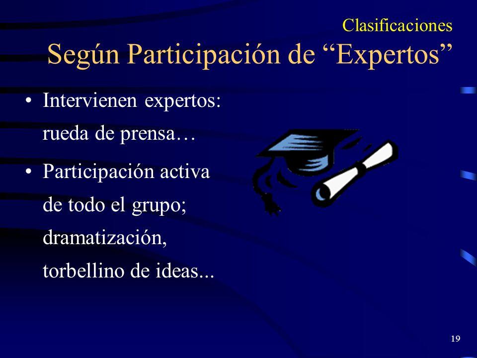 Clasificaciones Según Participación de Expertos