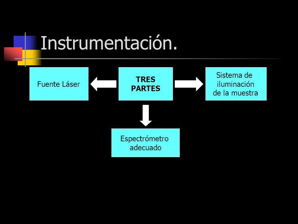 Instrumentación. Fuente Láser TRES PARTES Sistema de iluminación