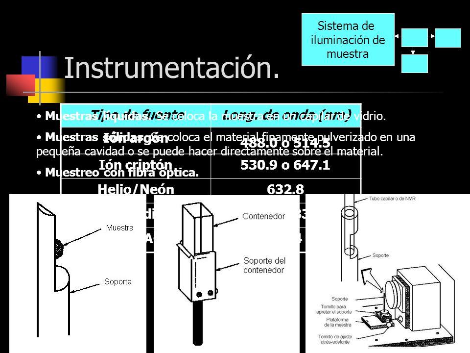 Instrumentación. Tipo de fuente Long. de onda (nm) Ión argón