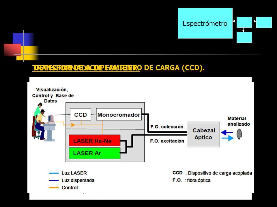 Espectrómetro Espectrómetro TRANSFORMADA DE FOURIER. DETECTOR DE ACOPLAMIENTO DE CARGA (CCD).
