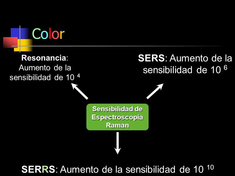 Sensibilidad de Espectroscopía Raman