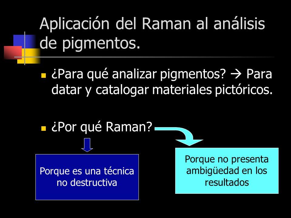 Aplicación del Raman al análisis de pigmentos.