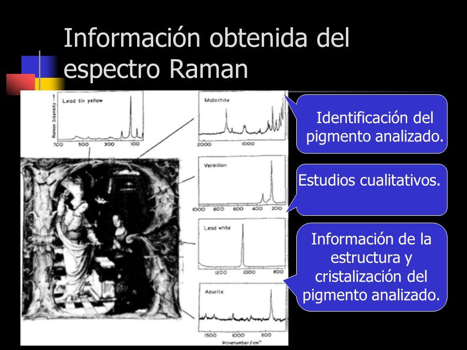 Información obtenida del espectro Raman