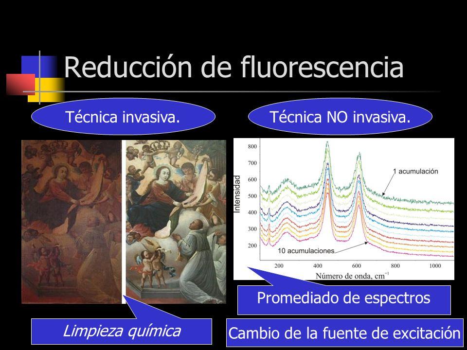 Reducción de fluorescencia