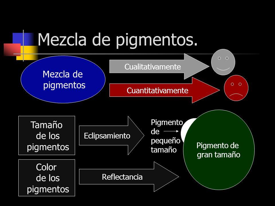 Mezcla de pigmentos. Mezcla de pigmentos Tamaño de los pigmentos Color